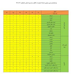 عربی عمومی انسانی