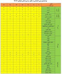 عربی اختصاصی